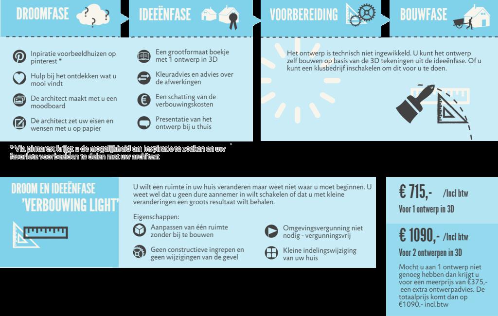 stappenplan_verbouwing-light_prijzen
